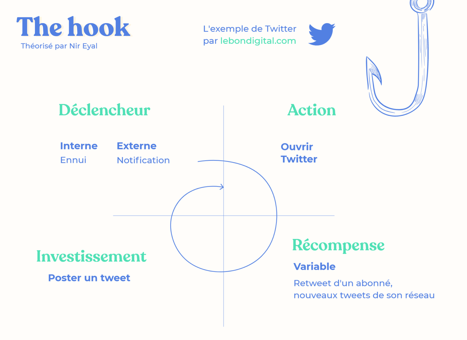 design de l'attention : the hook exemple twitter