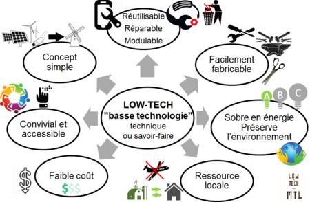infographie explicative des principes low tech