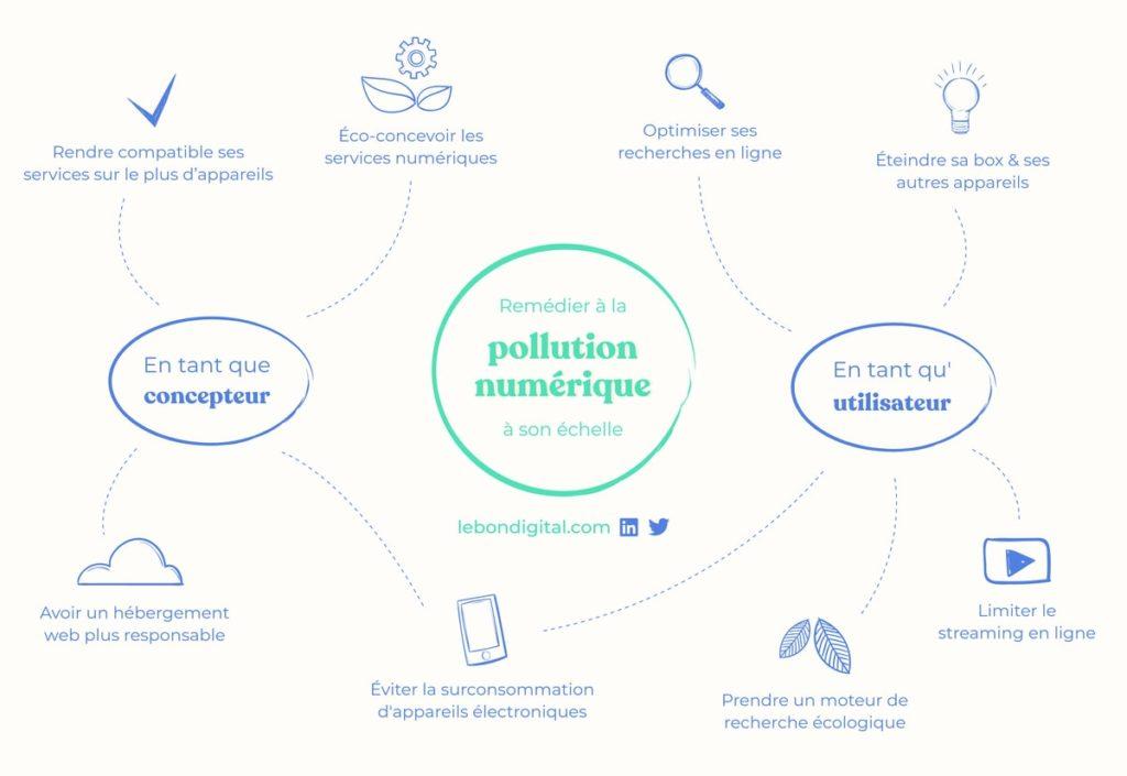 visuel résumé des bonnes pratiques contre la pollution numérique