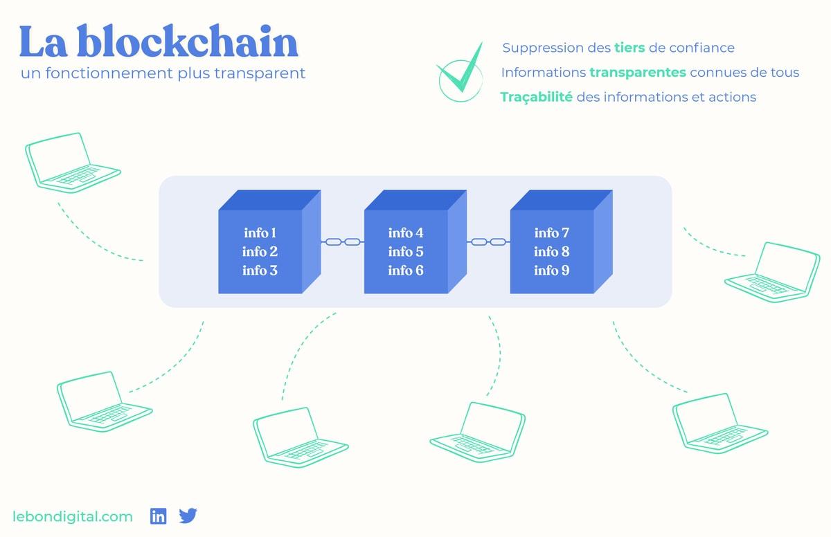 schema blockchain : 3 blocs reliés entre eux et contenus pas tous les ordinateurs