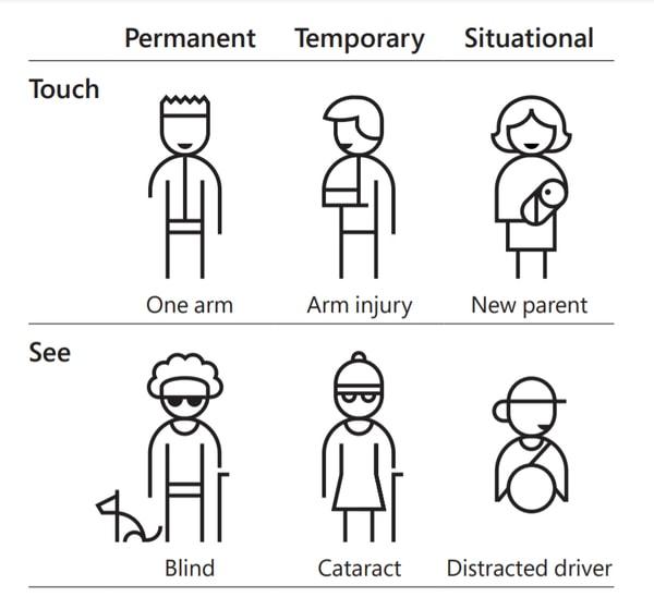 Représentation du concept de persona spectrum dans le design inclusif