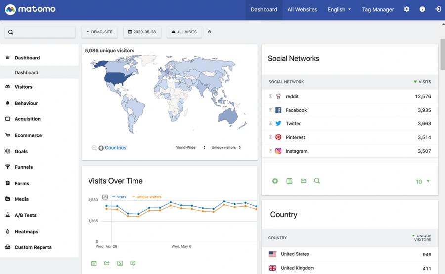 Interface de l'outil Matomo, l'alternative éthique à Google Analytics